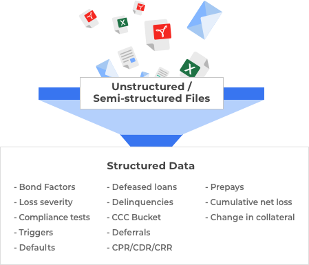 Unstructured data converted to structured data through filter